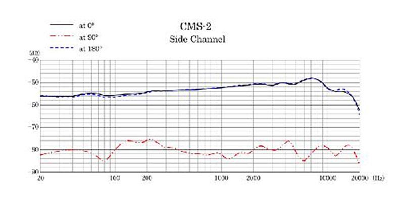 ベルスーズ奄美周波数グラフ2